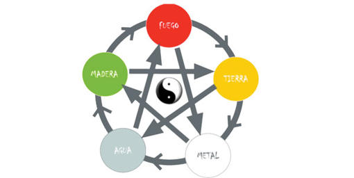 Yin Yang Y Los 5 Elementos: Estudios Gratuitos Personalizados